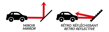 How does the retro reflective technology works